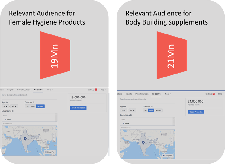 How to set up audience targeting for D2C brands