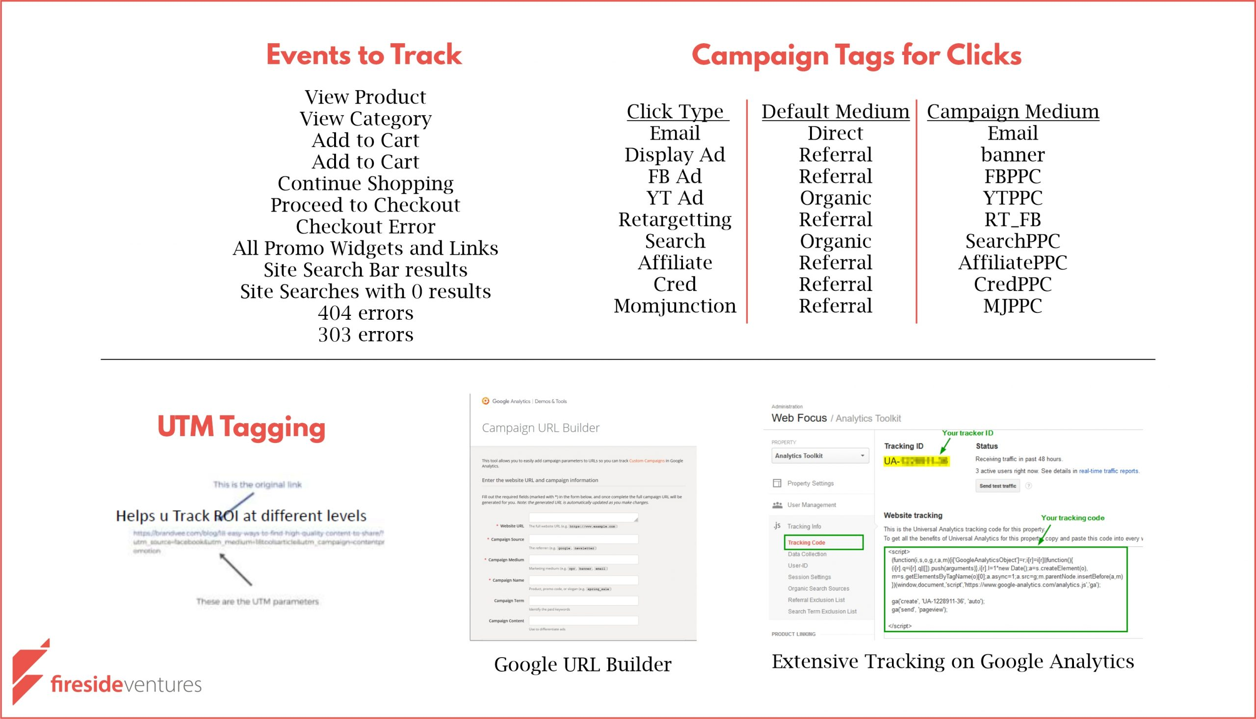 Google Analytics Traffic Tracking events setup, clicks and UTM design for Ad-campaign tracking
