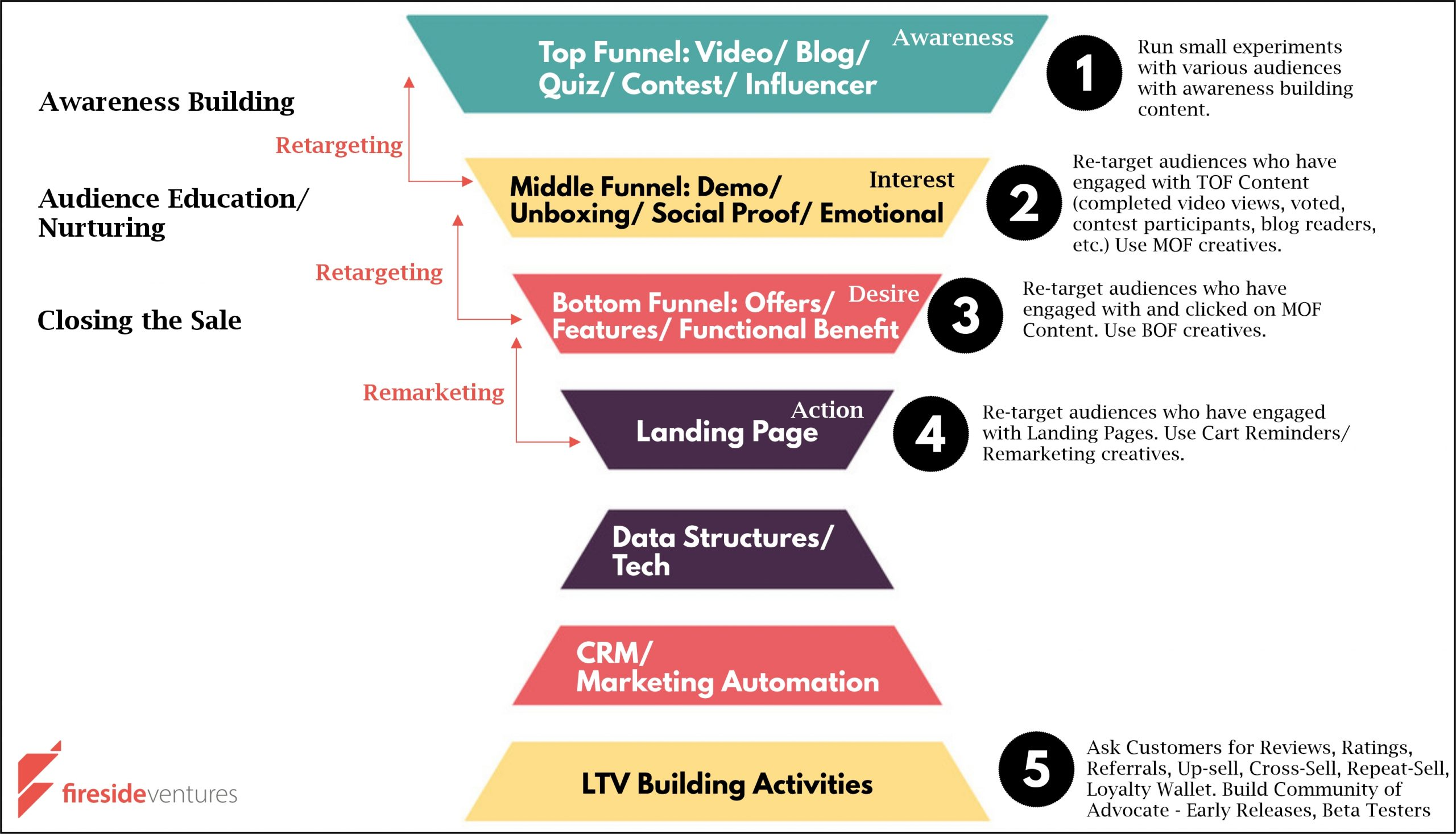AIDA Funnel for D2C Performance Marketing Funnels